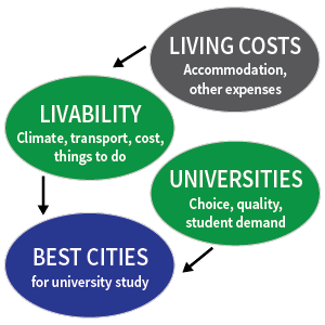 Model for ranking best cities for living and livability.
